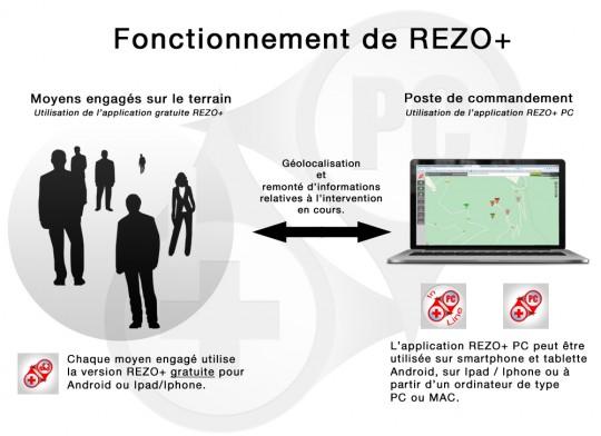 Principe de fonctionnement de REZO+